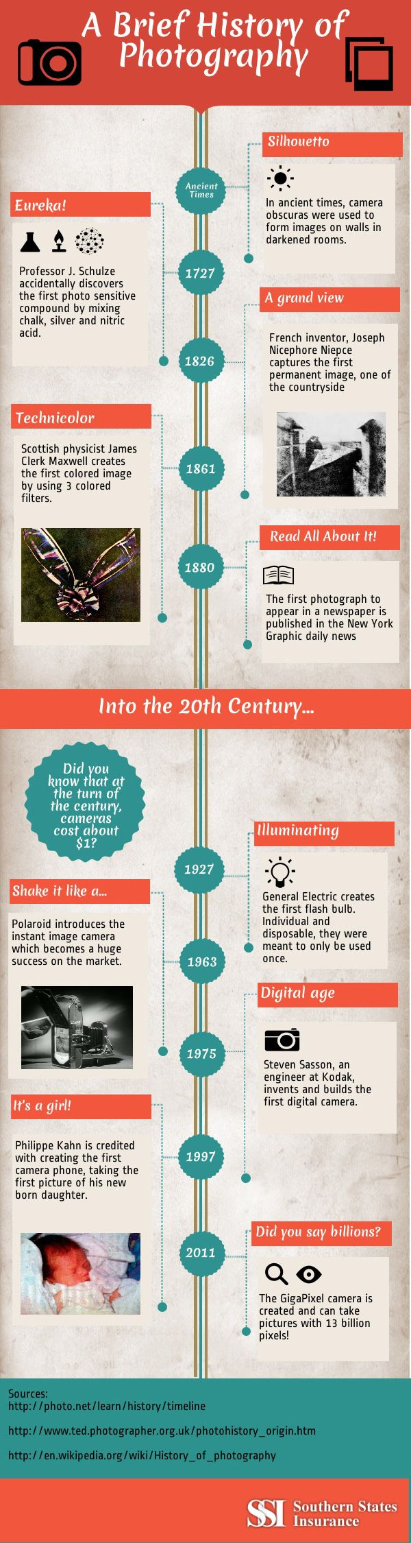 Infographics - A Brief History Of Photography