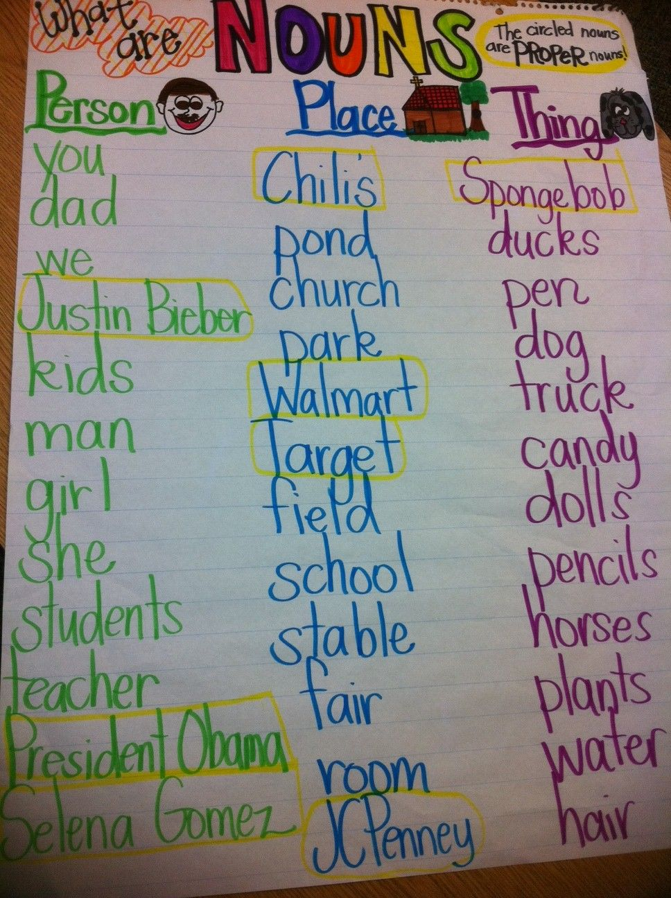 List of Nouns...student generated | Classroom stuff | Pinterest ...