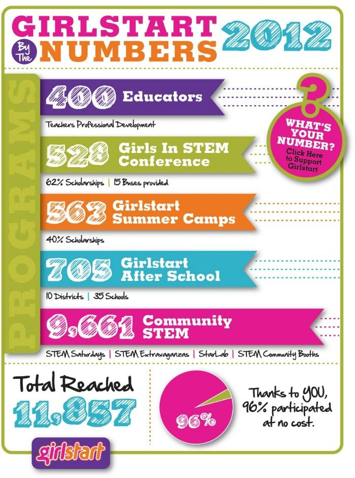 Girlstart | Nonprofit annual report, Annual report ...