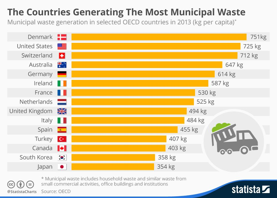 Infographic The Countries Generating The Most Municipal Waste