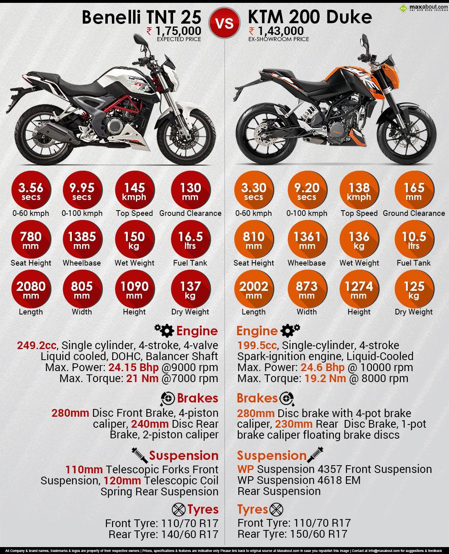 ktm 390 duke infographic | ktm duke | pinterest | ktm duke and duke