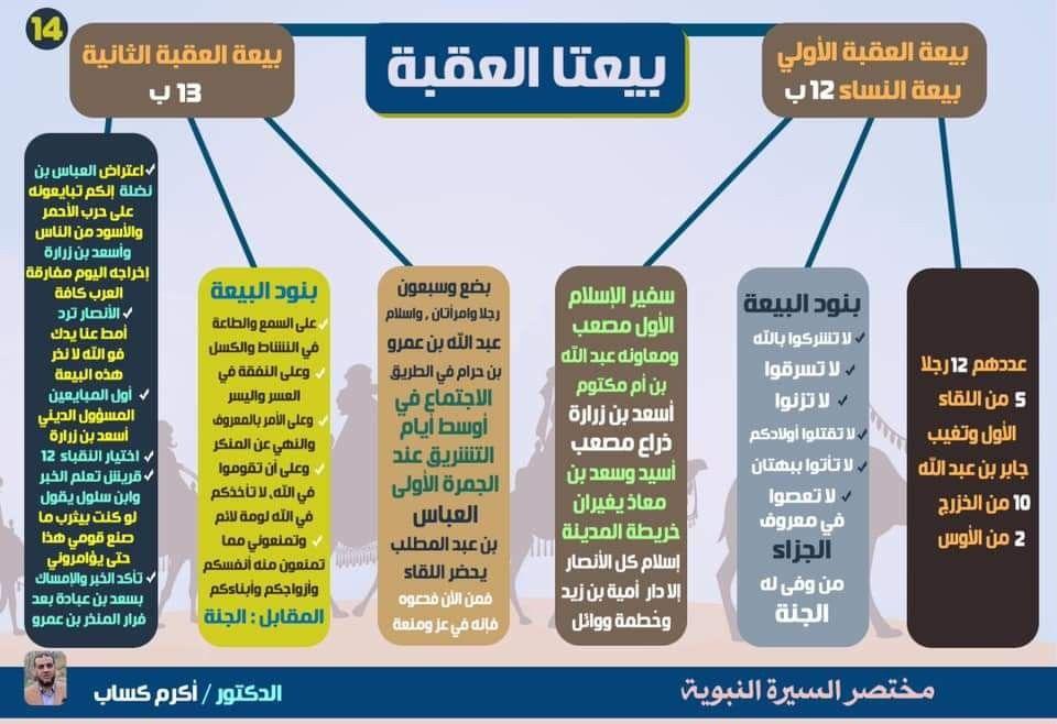 السيرة النبوية Islam Islam Hadith Internet Archive
