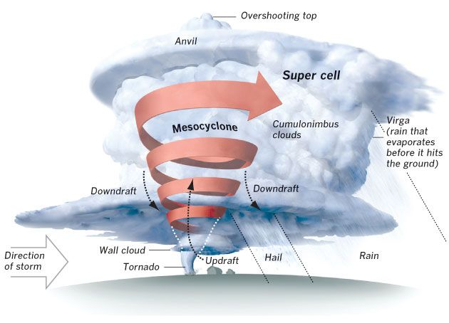 La Times Supercell Explanation Meteorology Weather Projects Tornado