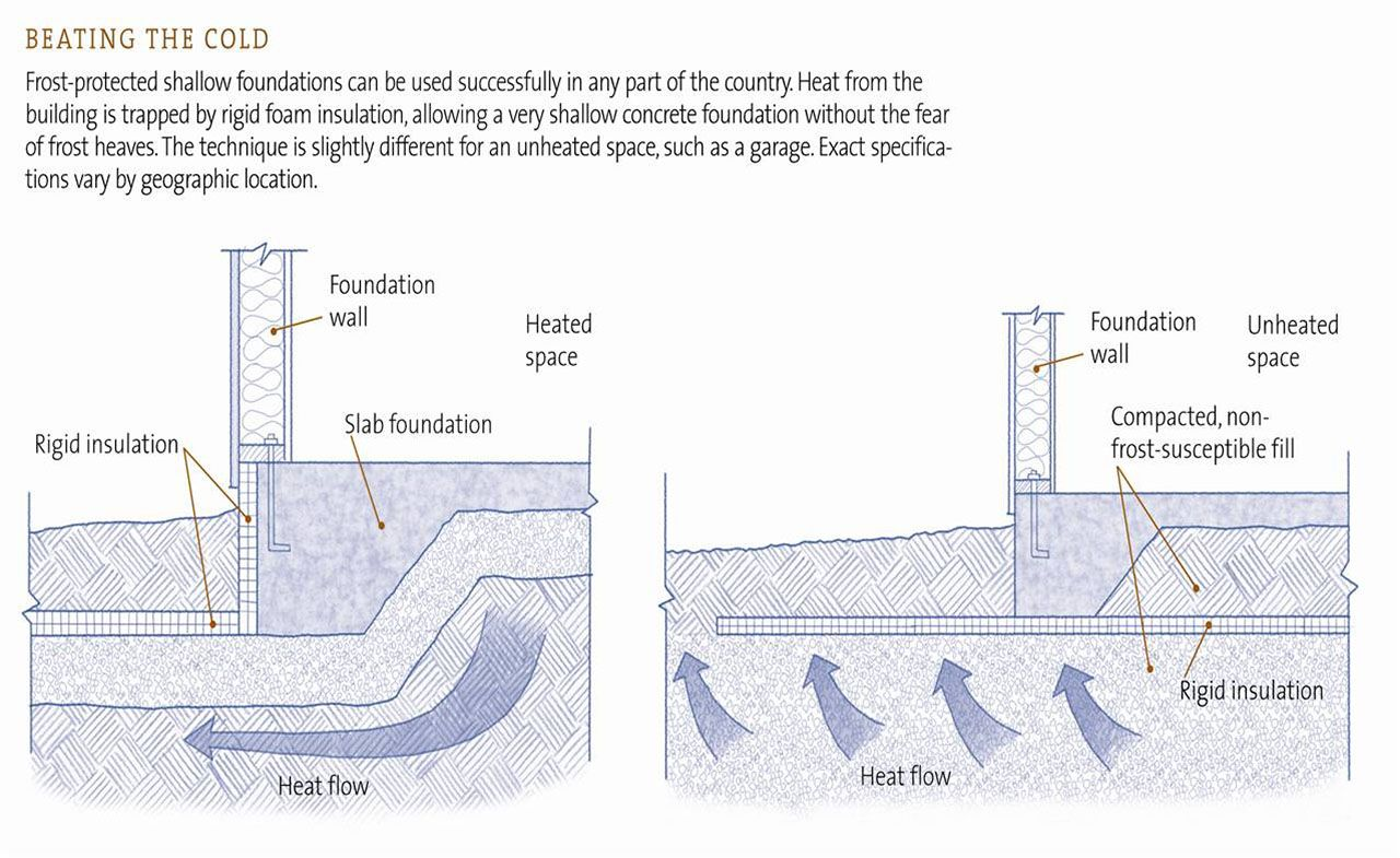 Schematic Of Fpsf And Conventional Foundation Systems In
