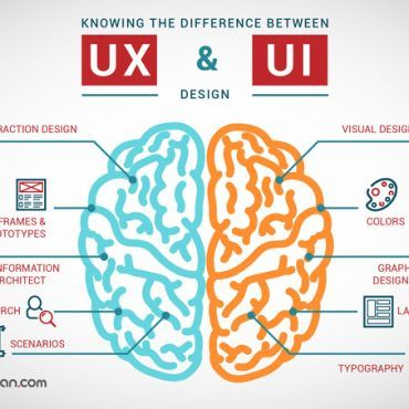 UX Design 100 - What is User Experience Design?