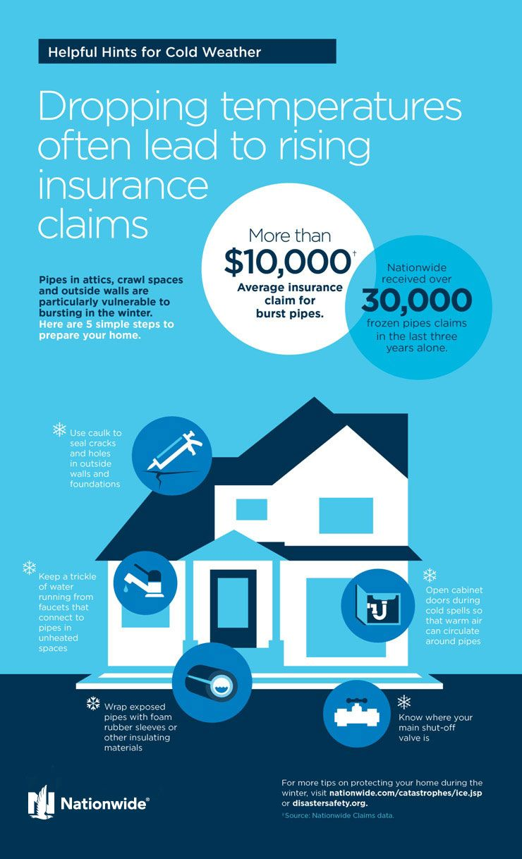 Nationwide Insurance Quote Alluring How To Prevent Frozen Pipes  Nationwide  For The Home  Pinterest