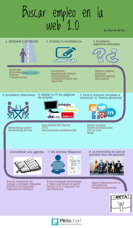 Buscar #empleo en la #web2.0 | Mas que palabras | Pinterest ...