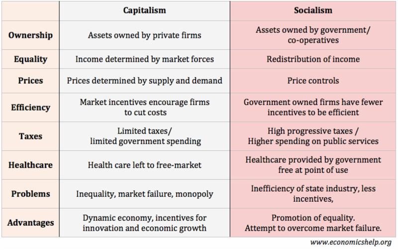 Capitalism Vs Socialism Economic Systems Capitalism Socialism