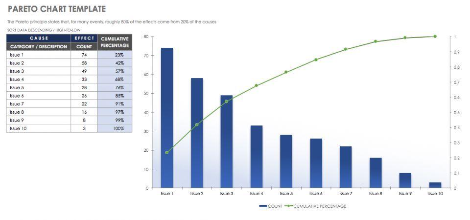 Free Lean Six Sigma Templates Smartsheet Lean Six Sigma Chart