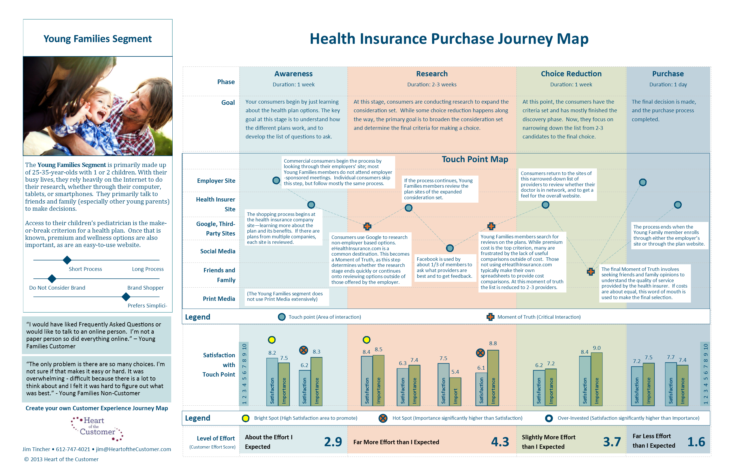 Customer Journey Map The Top 10 Requirements Heart Of