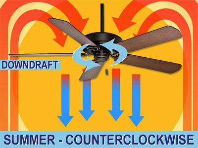 Ceiling Fans Spin Counterclockwise In Summer Clockwise In Winter