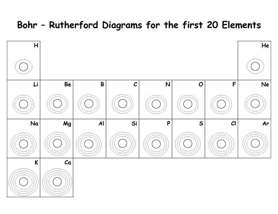 blank bohr model worksheet blank fill in for first 20 elements – Bohr Model Worksheet