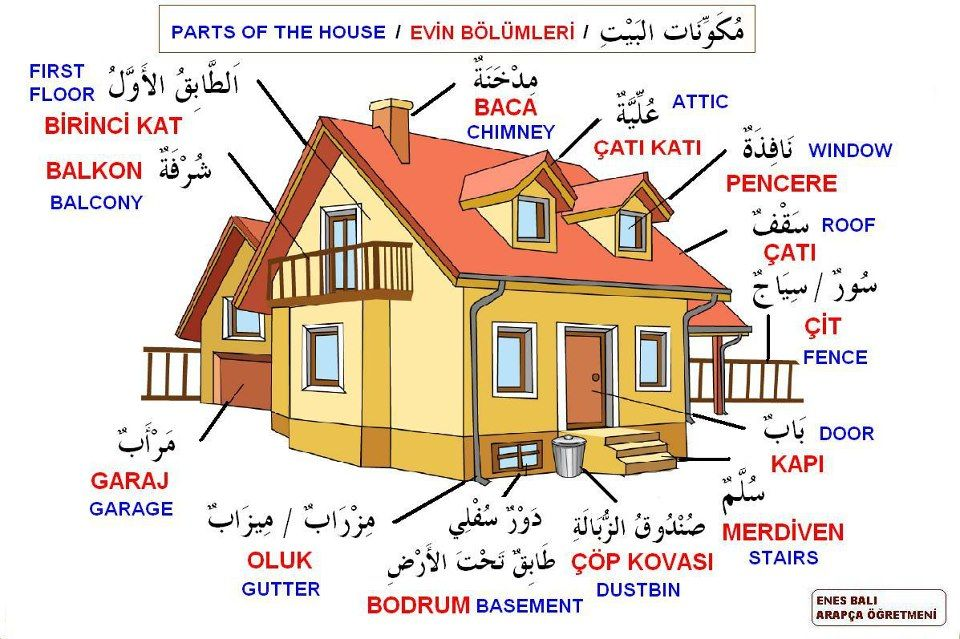 Parts Of The House Learning Arabic Learn Turkish Language