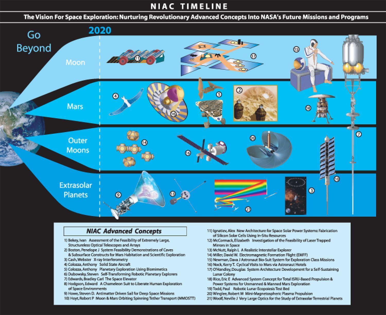 #NIAC Timeline