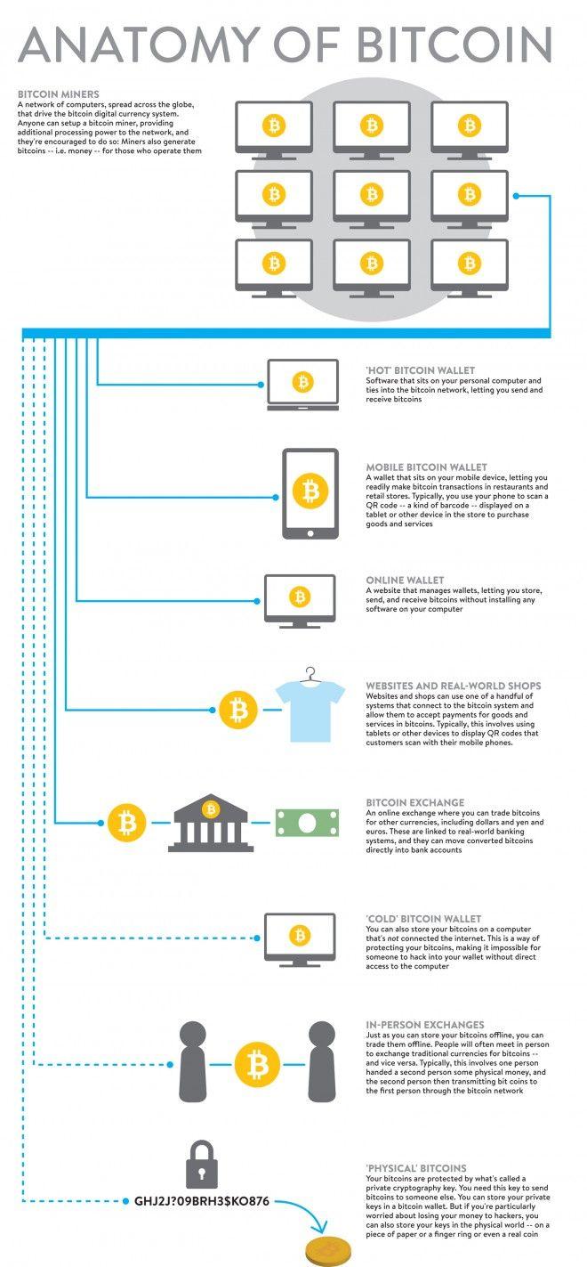 Kryptowährung: Das Bargeld der Zukunft