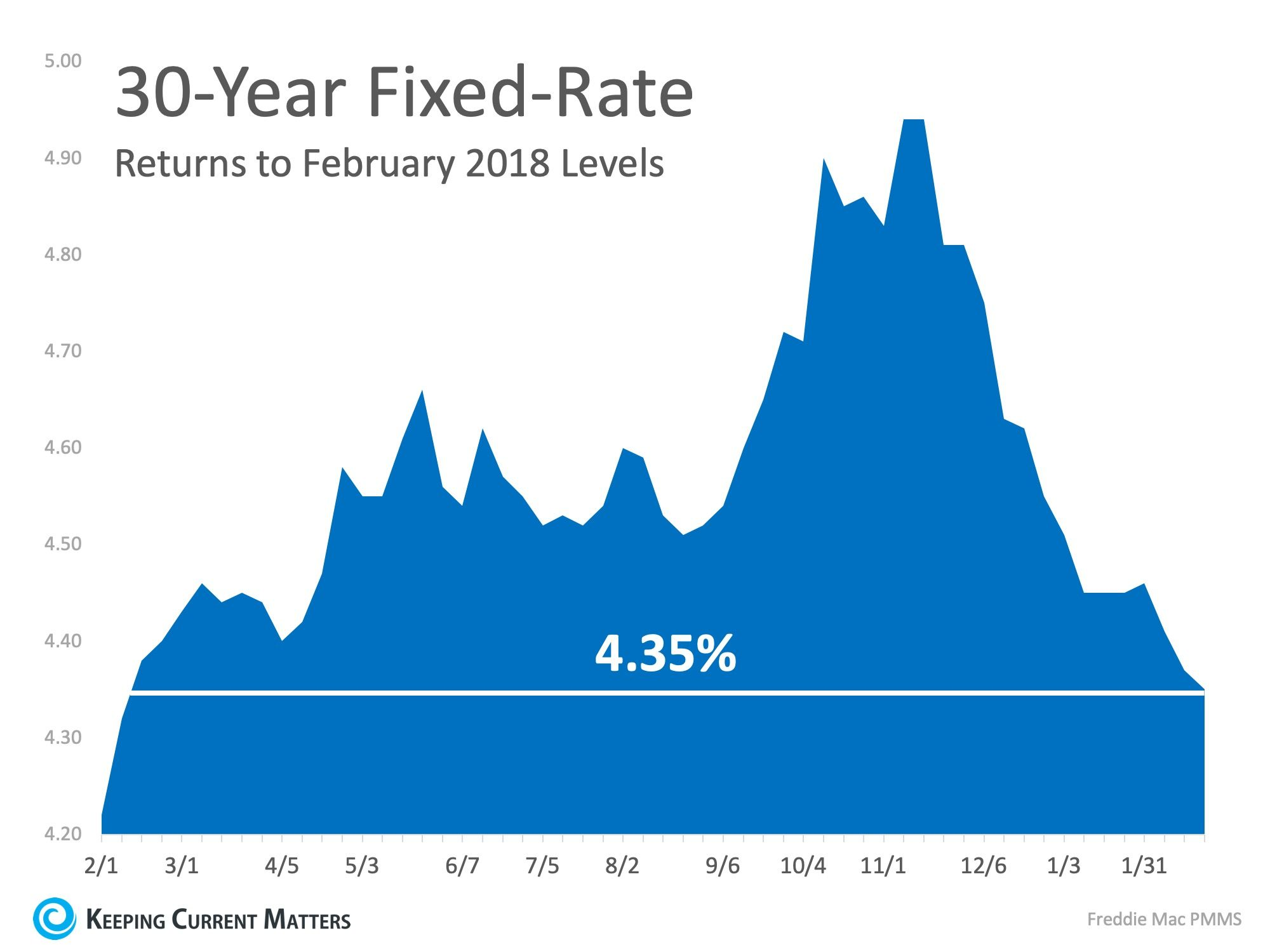 Interest Rates Hit New 12 Month Low Interest Rates Fixed Rate