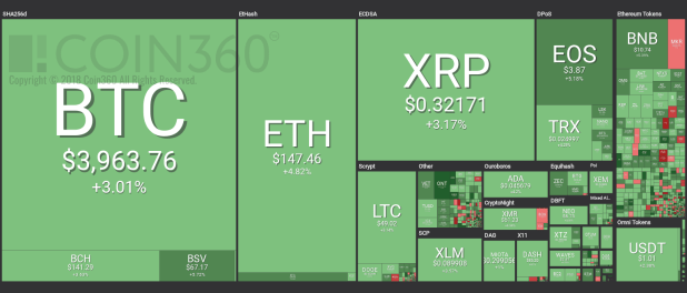 top four cryptocurrency price analysis