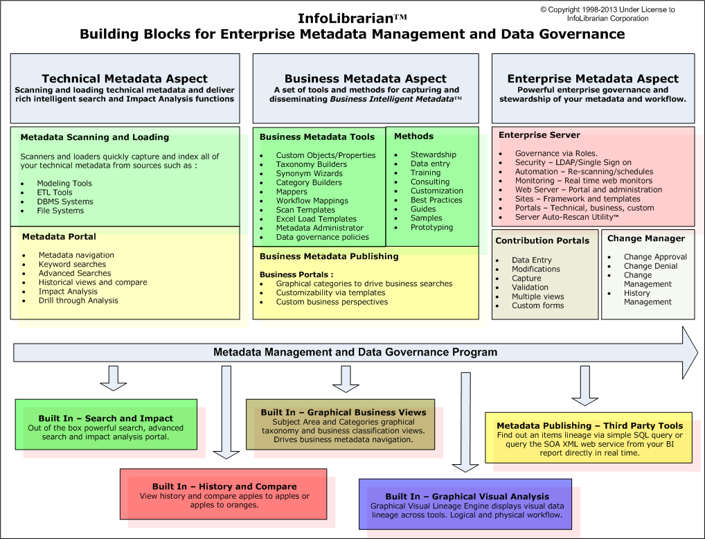 Metadata Management And Data Governance Building Blocks