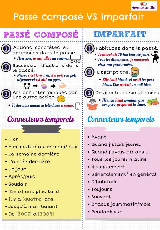 Infografía contraste de Pasados: Indefinido VS Imperfecto