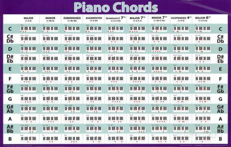 Piano piano chords diagram : b2d91366d0b86f8d1a8a0a2935d83bd1.jpg