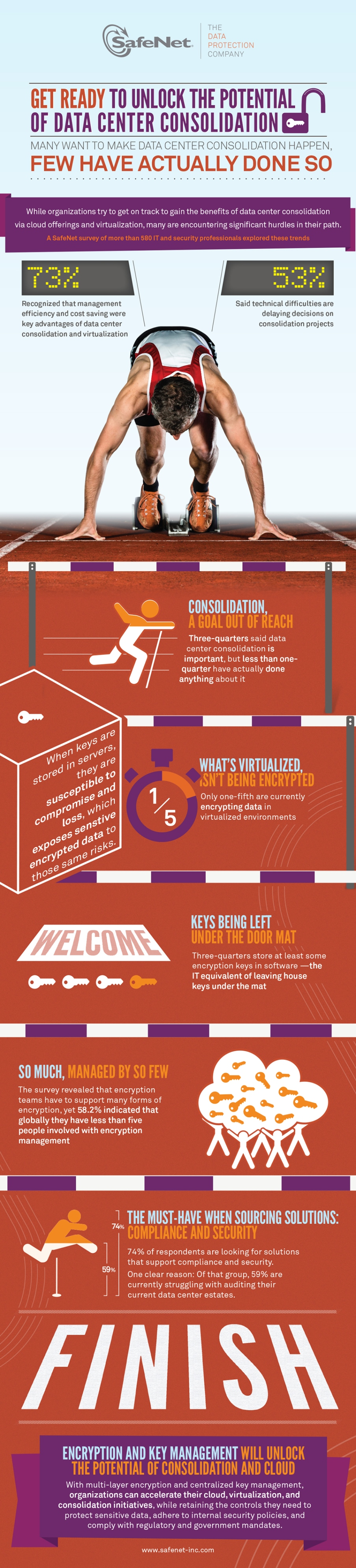 9 Information Tech Ideas Infographic Data Protection Data