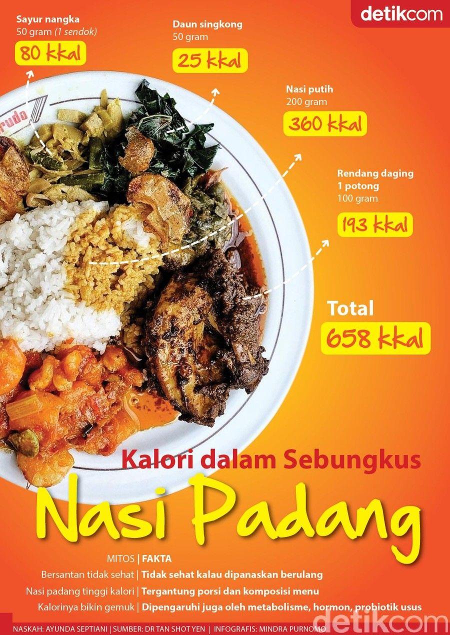 Nasi Padang Bikin Gemuk Segini Total Kalorinya Resep Makanan Asia Makanan Diet Resep Diet