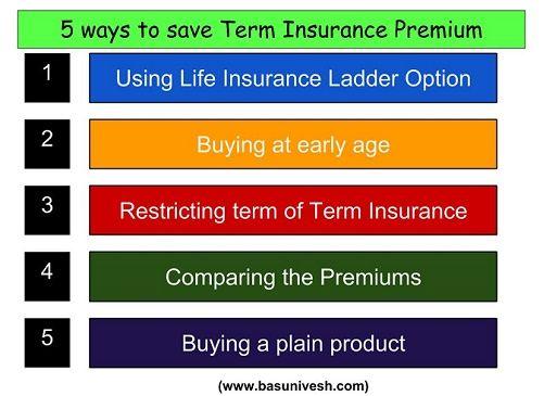 5 ways to save your Term Insurance premium   Life ...