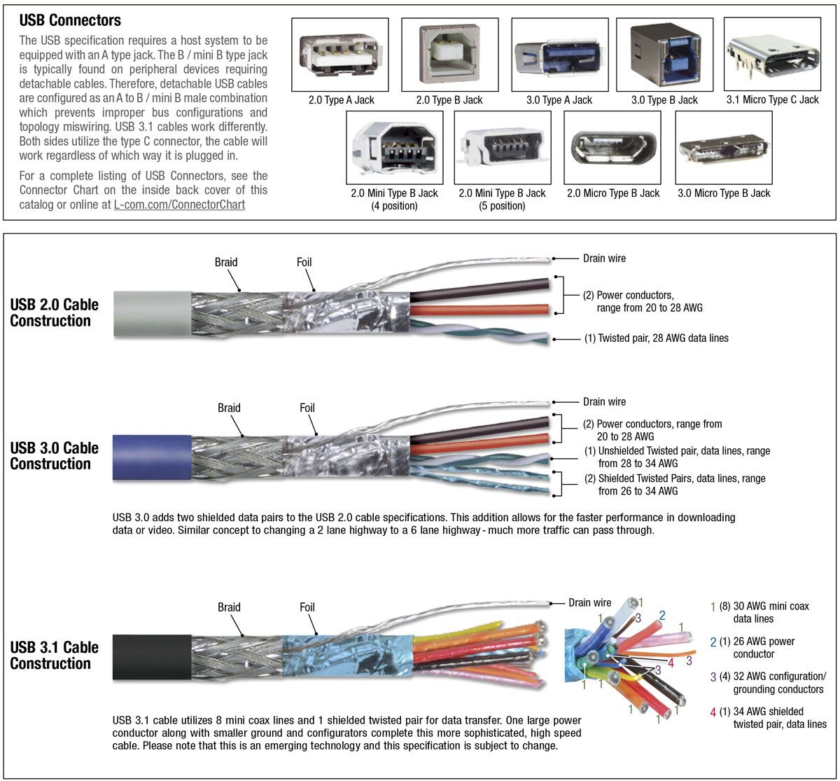 Pin By Christopher M Cole On Data Cable Usb Extension Cable Data Cable