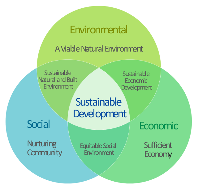 sustainable development  venn diagrams and google search on pinterest