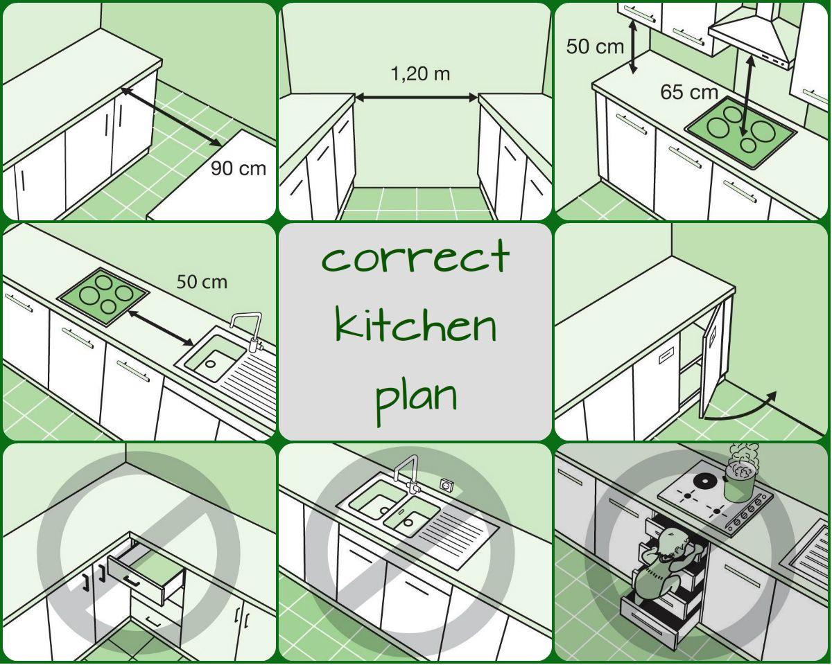правильная планировка кухни