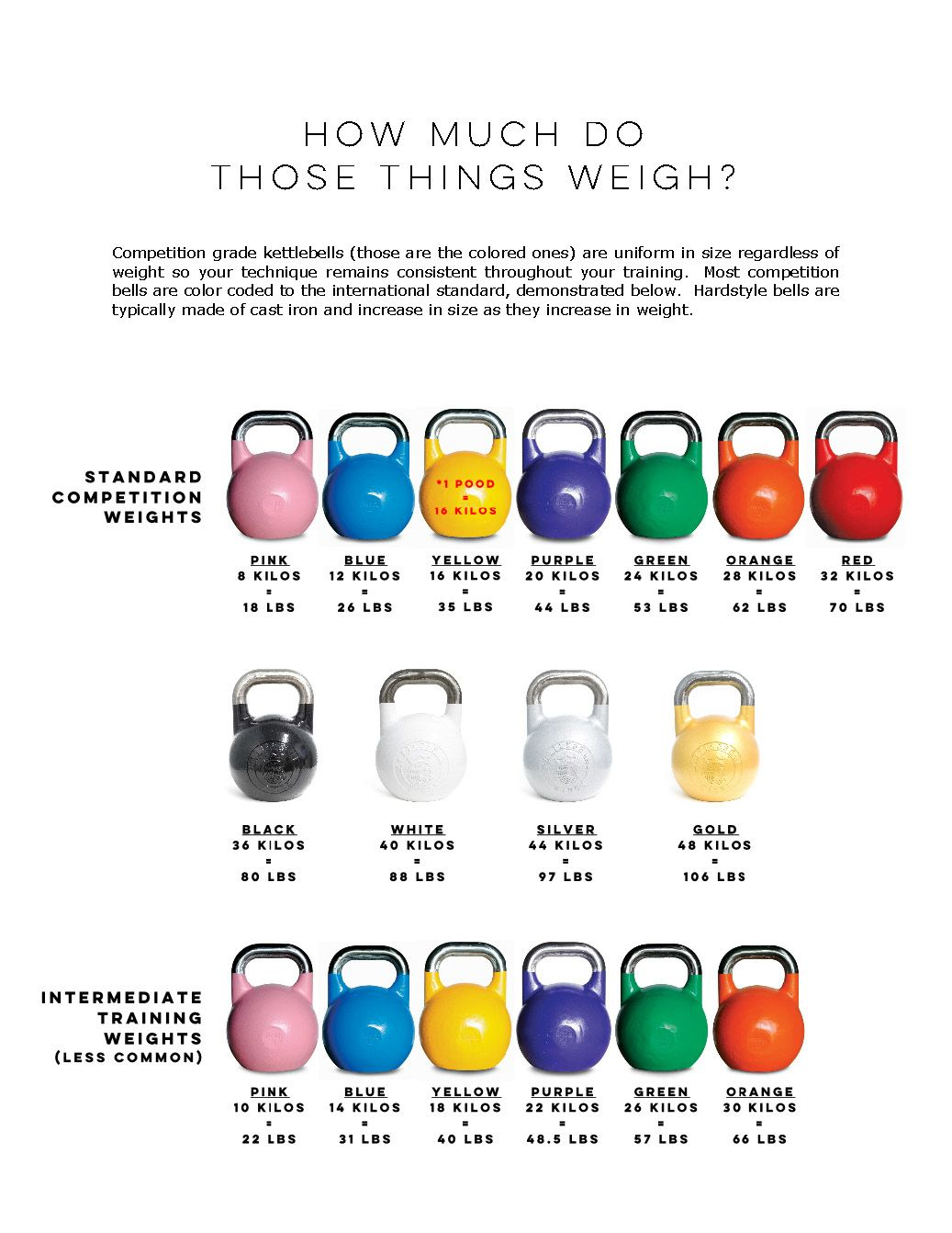 Most competition kettlebells are marked in kilos and use ...