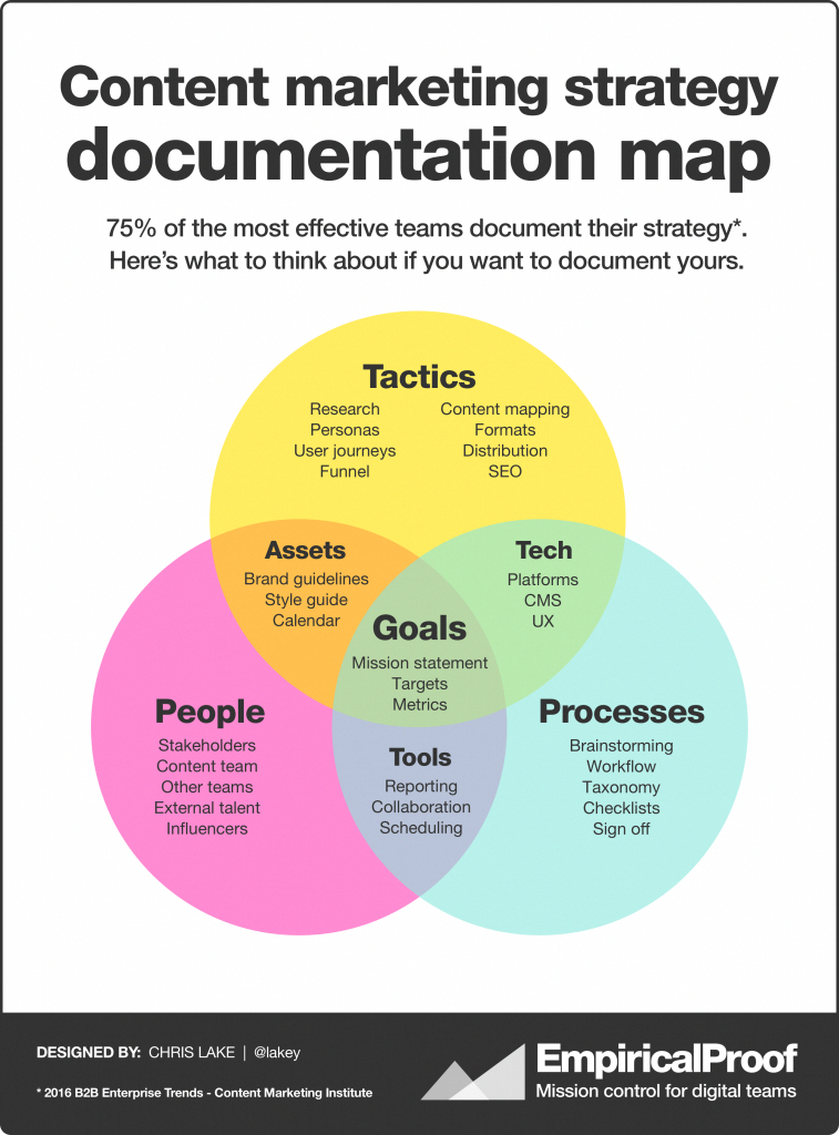 Heres A New Content Marketing Strategy Documentation Map And Take This Free Full Lengh Content Marketing Strategy Content Marketing Video Marketing Infographic