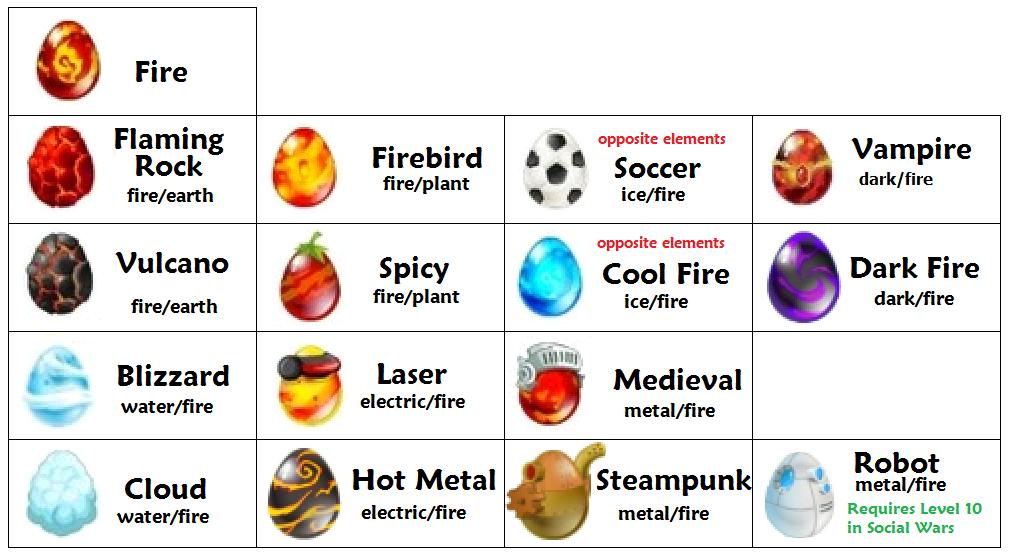 Dragon City Facebook Breed List Dragon City Egg List Guide Dragon City Dragon City Game Fire Dragon