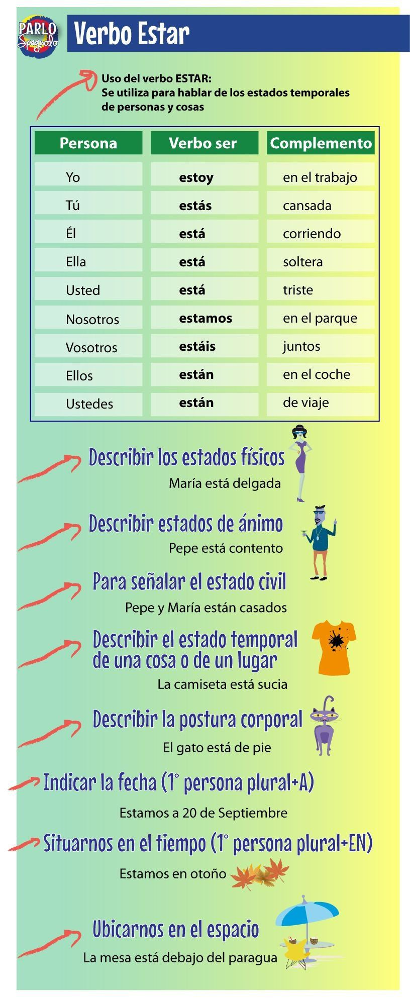 El Verbo Ser Worksheet Answers Verbo Estar En Presente Indicativo Y Sus Usos Learning Spanish Spanish Teaching Resources Spanish Language Learning Teaching