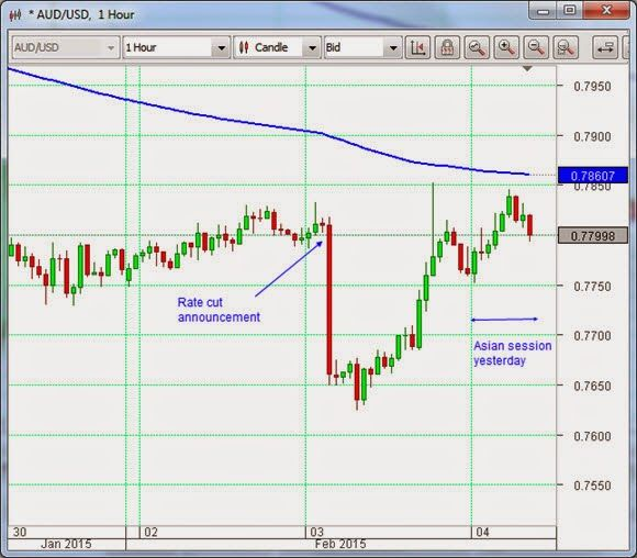 Aussie dollar rate-cut fall reversed | ECB no longer accepting Greek sovereign bonds for Eurosystem operations
