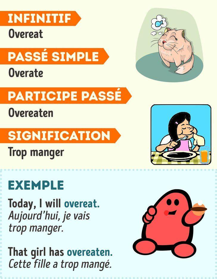 70 Verbes irréguliers en anglais avec des exemples pour ...
