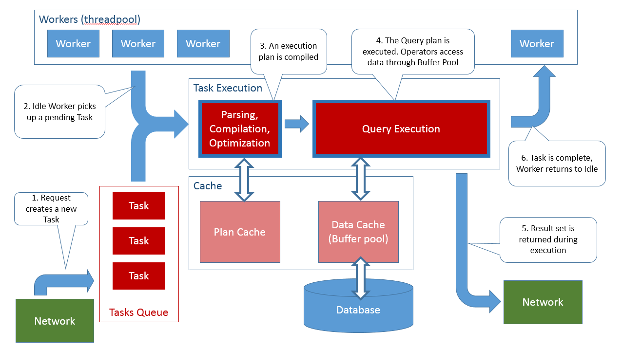 Understanding How Sql Server Executes A Query Sql Server Sql Understanding