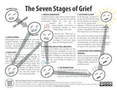 image relating to Printable Grief Workbook identified as The 7 Levels of Grief (printable) Grief and Reduction