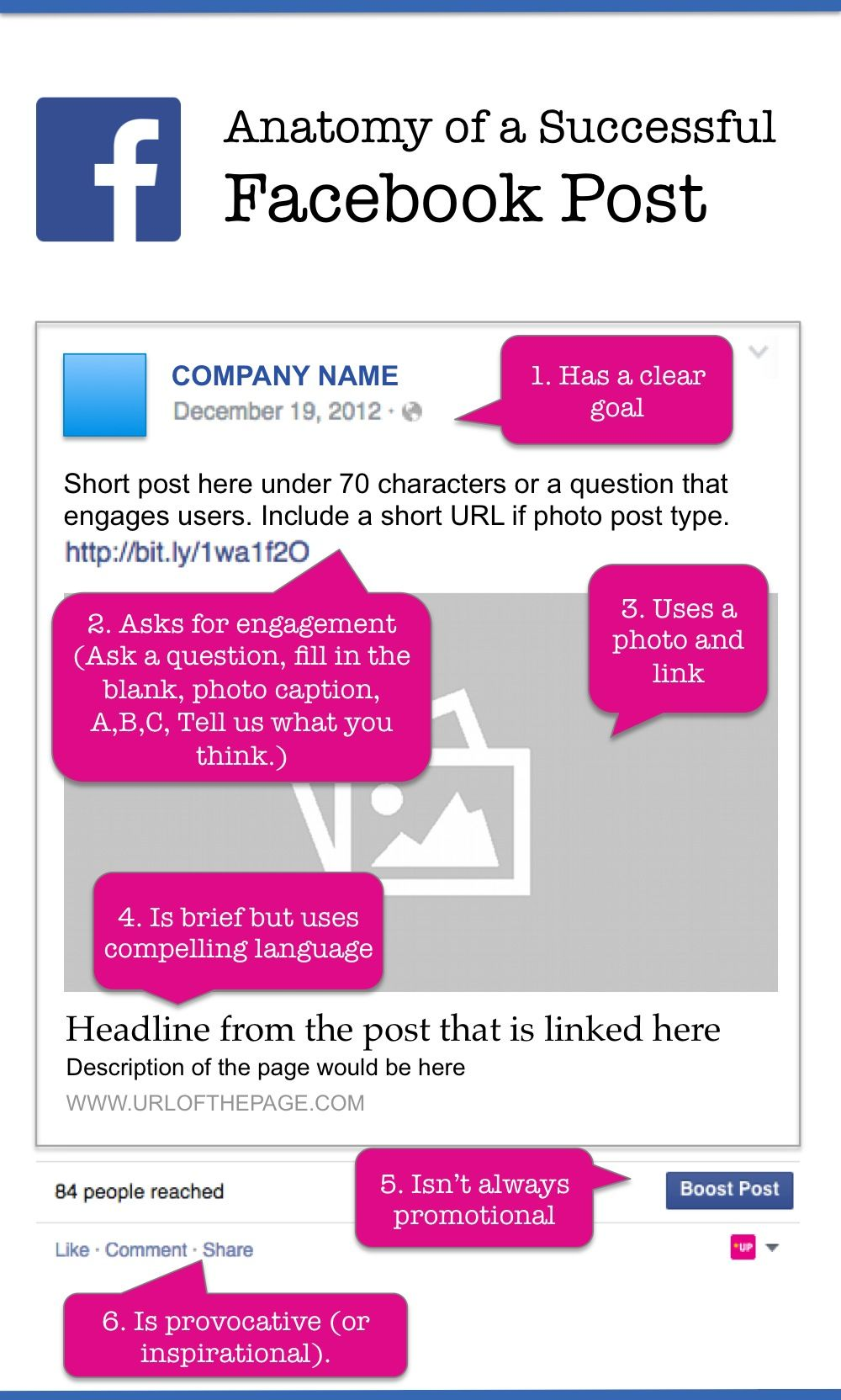 The Anatomy Of A Successful Facebook Post Facebook Post Design
