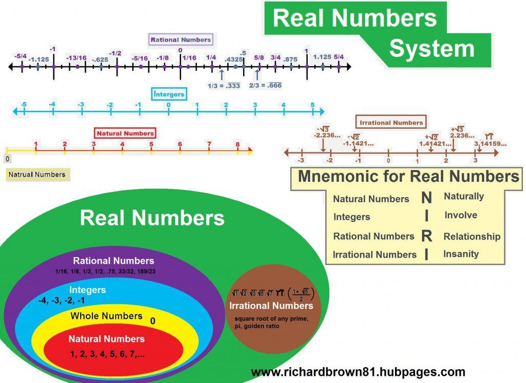 Real numbers curious concepts precalculus 11 pinterest real real number system diagram line dipictions and mnemonic ccuart Choice Image