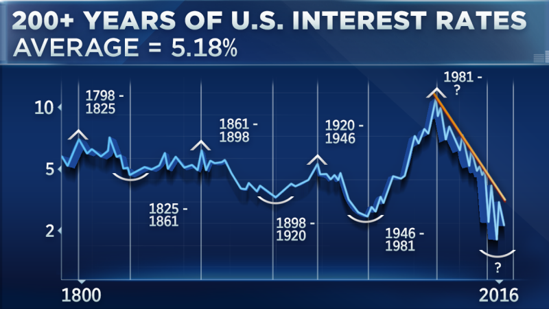 200 Years Of Us Interest Rates In One Chart