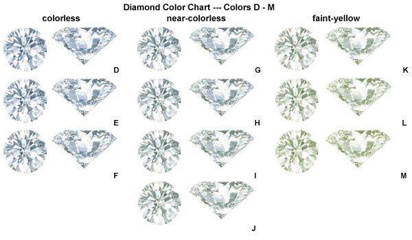 CS Of Diamond Buying  Color  Diamond And Ring