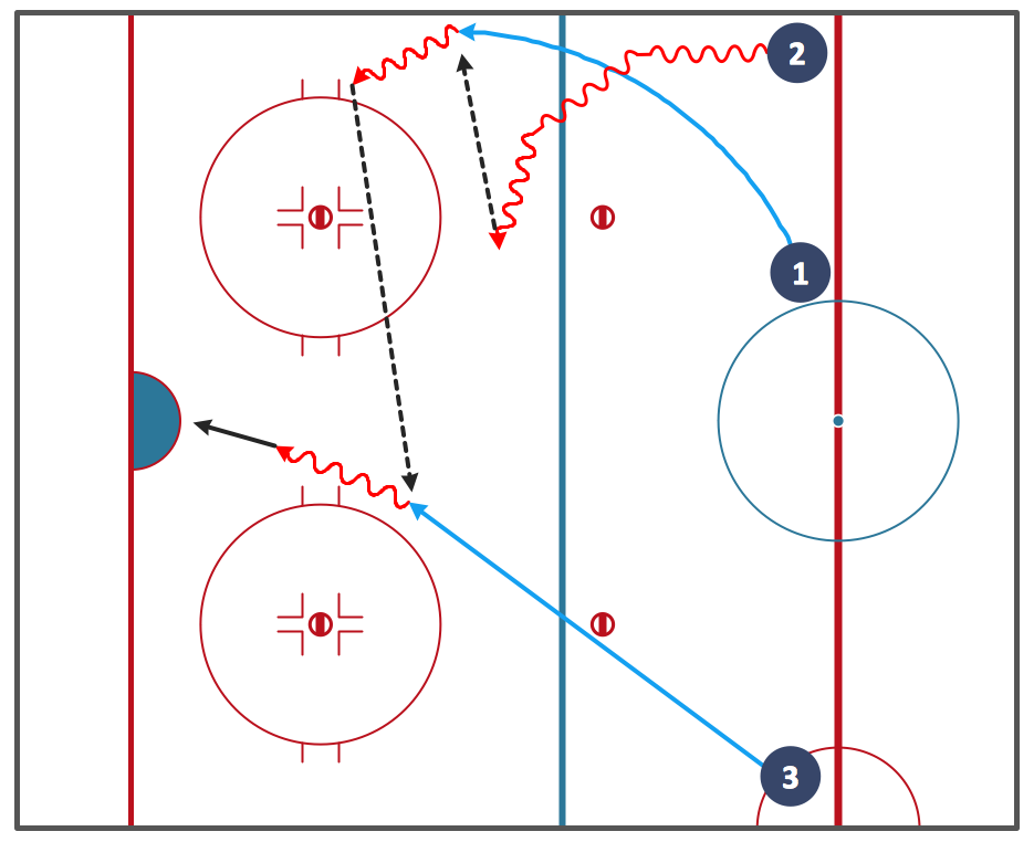 Pin By Marcia Stewart On Sport Ice Hockey Ice Hockey Hockey Hockey Drills