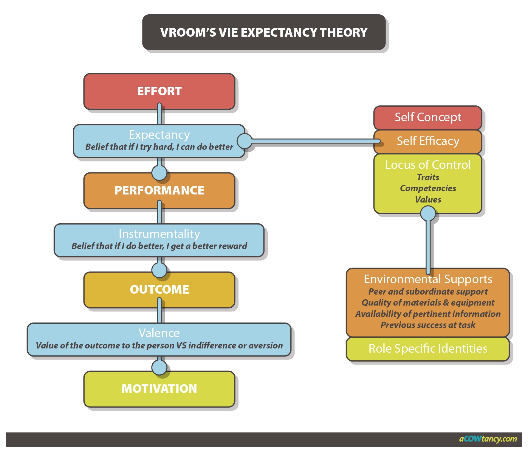 types and theories of motivation 2 types of motivation explained motivation is the core to being successful it drives passion, gives joy when goals are met, and gives us optimism in the face of failure.