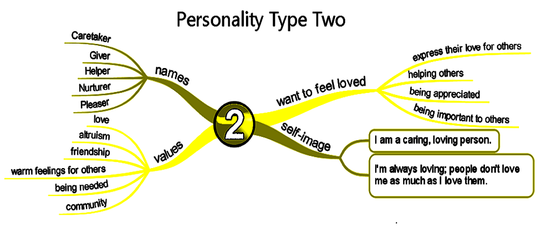 Enneagram type two man relationships