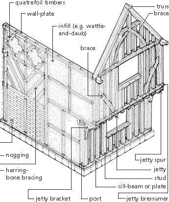 Timber Framing Terminology Timber Frame Building Timber Frame