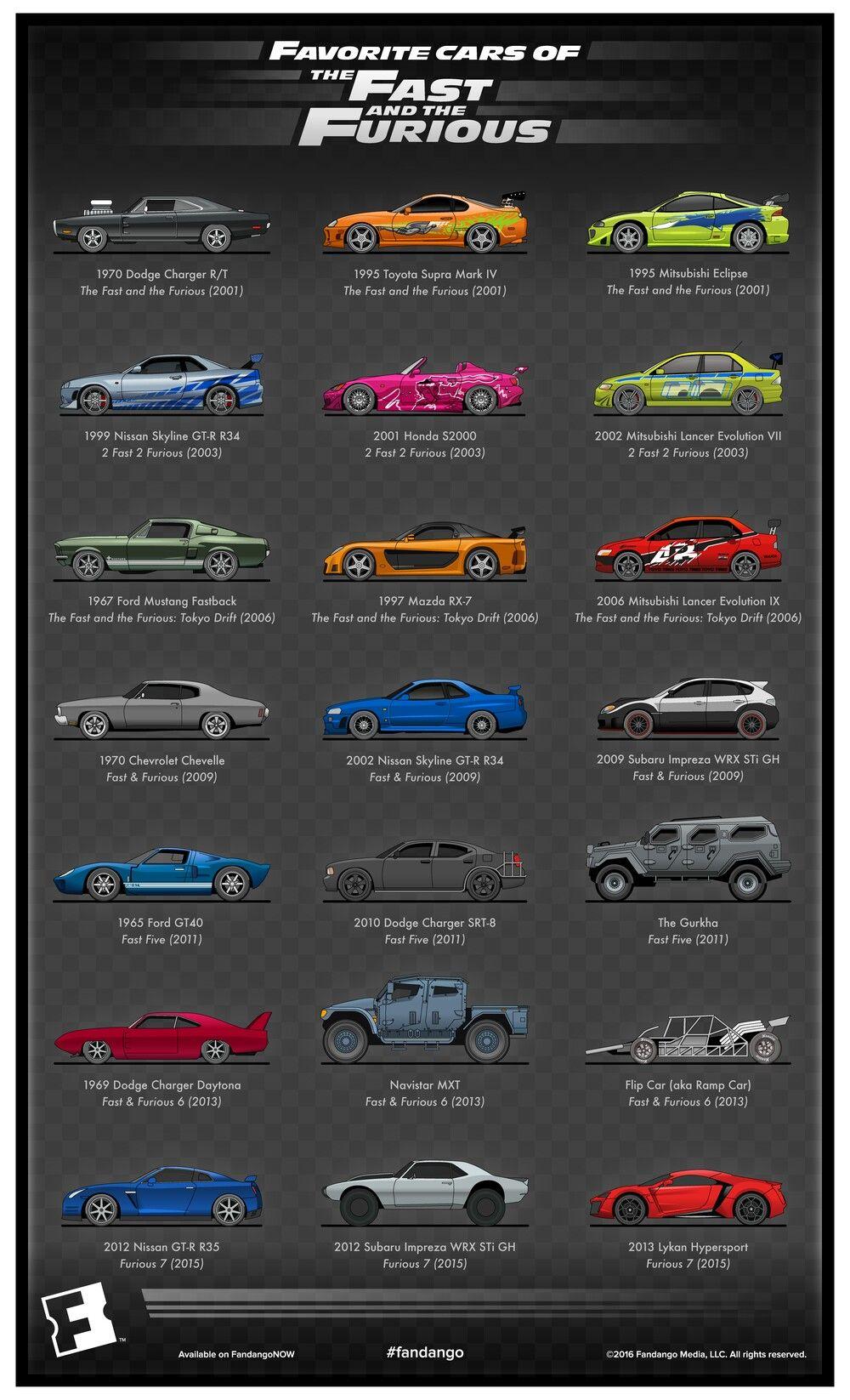 The Fast And The Furious Rapido Y Furioso Autos Autos Y Motocicletas Coches Y Motocicletas