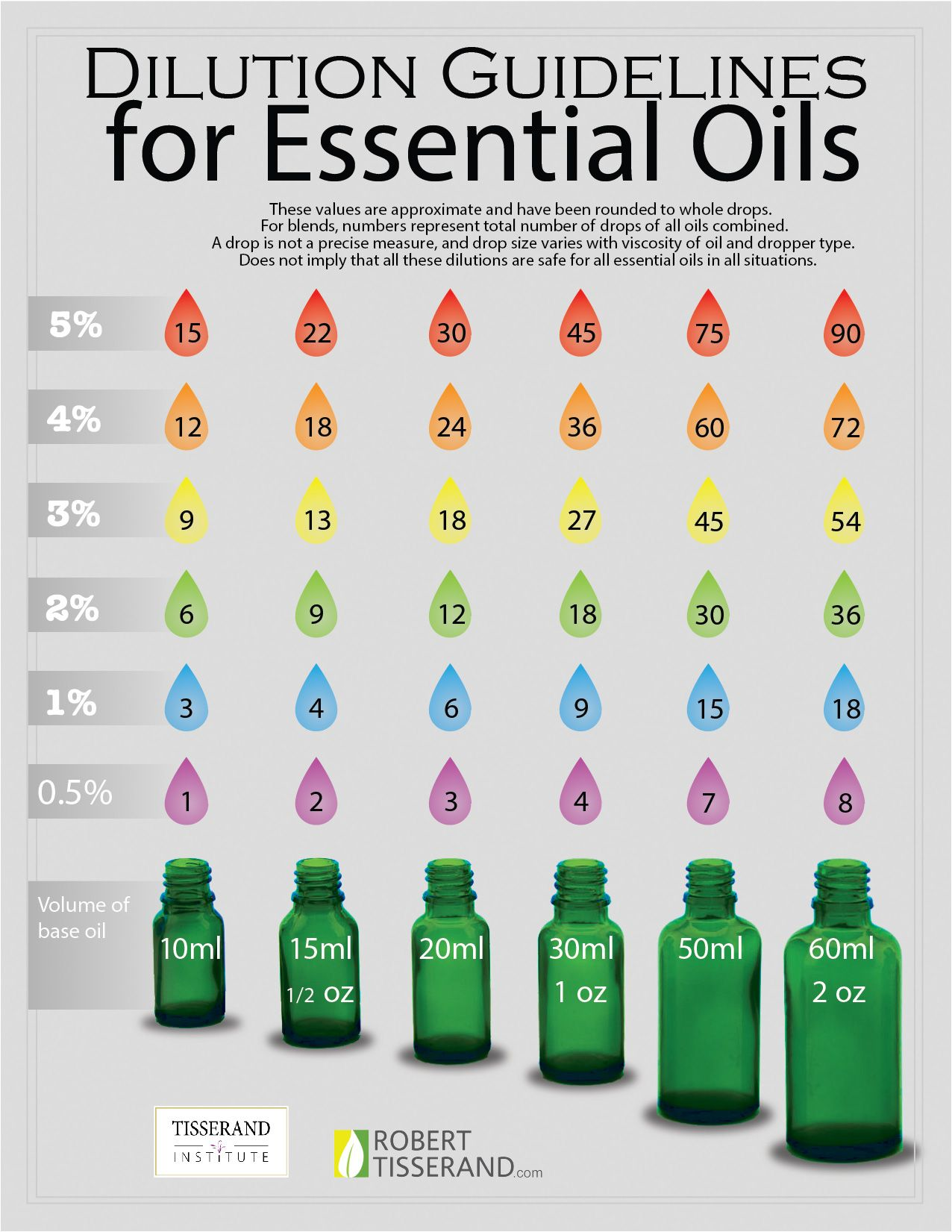 Dilution guidelines for essential oils from tisserand institute also rh pinterest