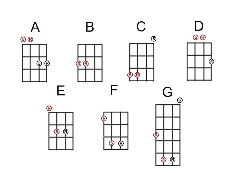 4 String Bass Guitar Notes Meinafrikanischemangotabletten