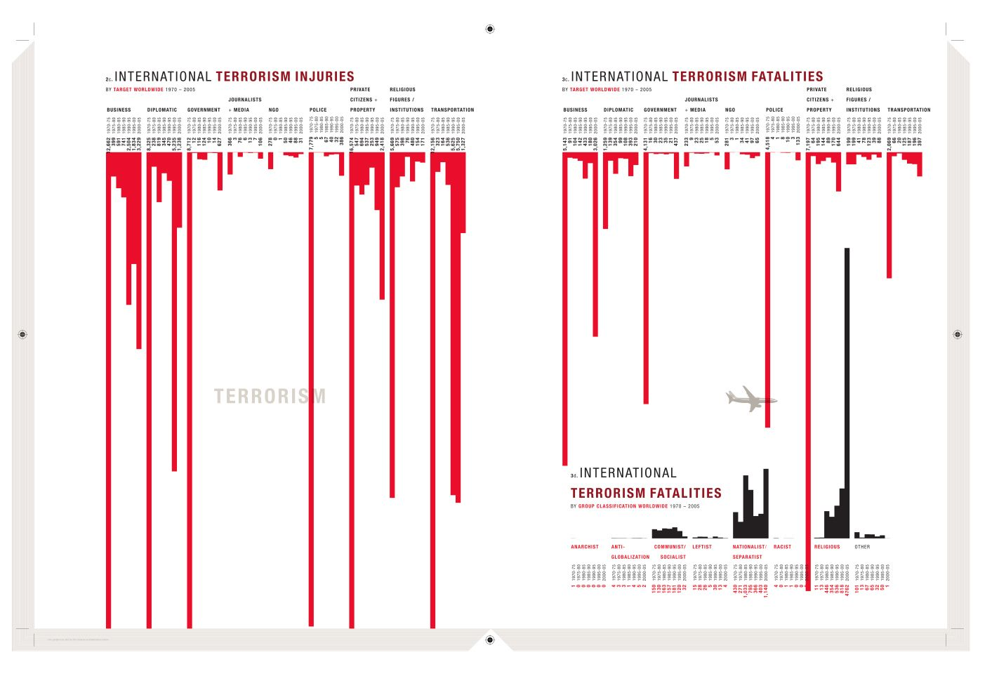 Pin by jody strauch on school media design pinterest lucass design one of the infographics i did for ucla public policy its a simple bar graph but by turning it upside down and choosing the color red it ccuart Gallery